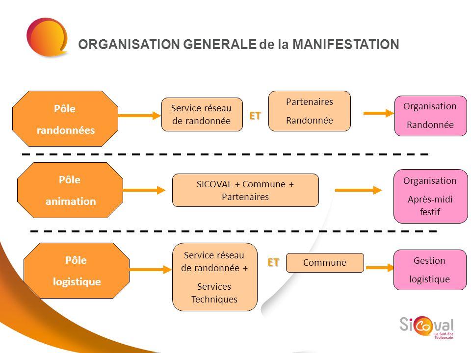 ORGANISATION GENERALE de la MANIFESTATION Pôle randonnées Pôle animation Pôle logistique Service réseau de randonnée Partenaires Randonnée ET Service