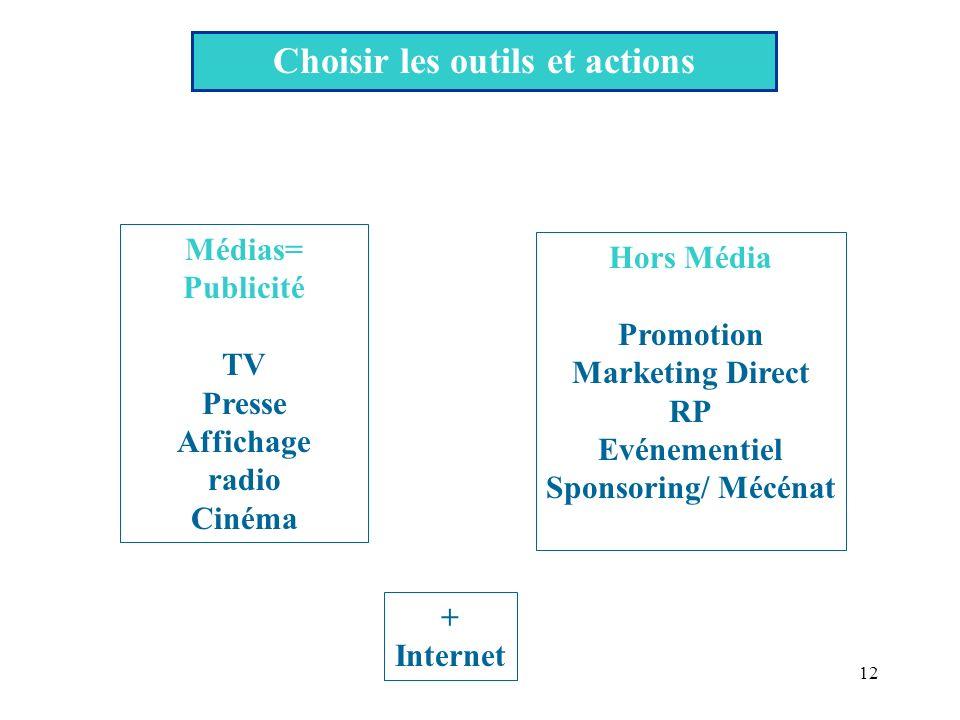 12 Choisir les outils et actions Médias= Publicité TV Presse Affichage radio Cinéma Hors Média Promotion Marketing Direct RP Evénementiel Sponsoring/ Mécénat + Internet