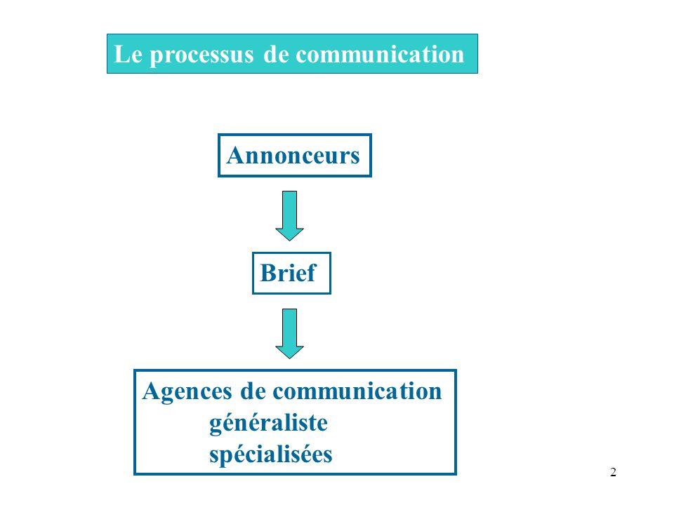 2 Le processus de communication Annonceurs Brief Agences de communication généraliste spécialisées