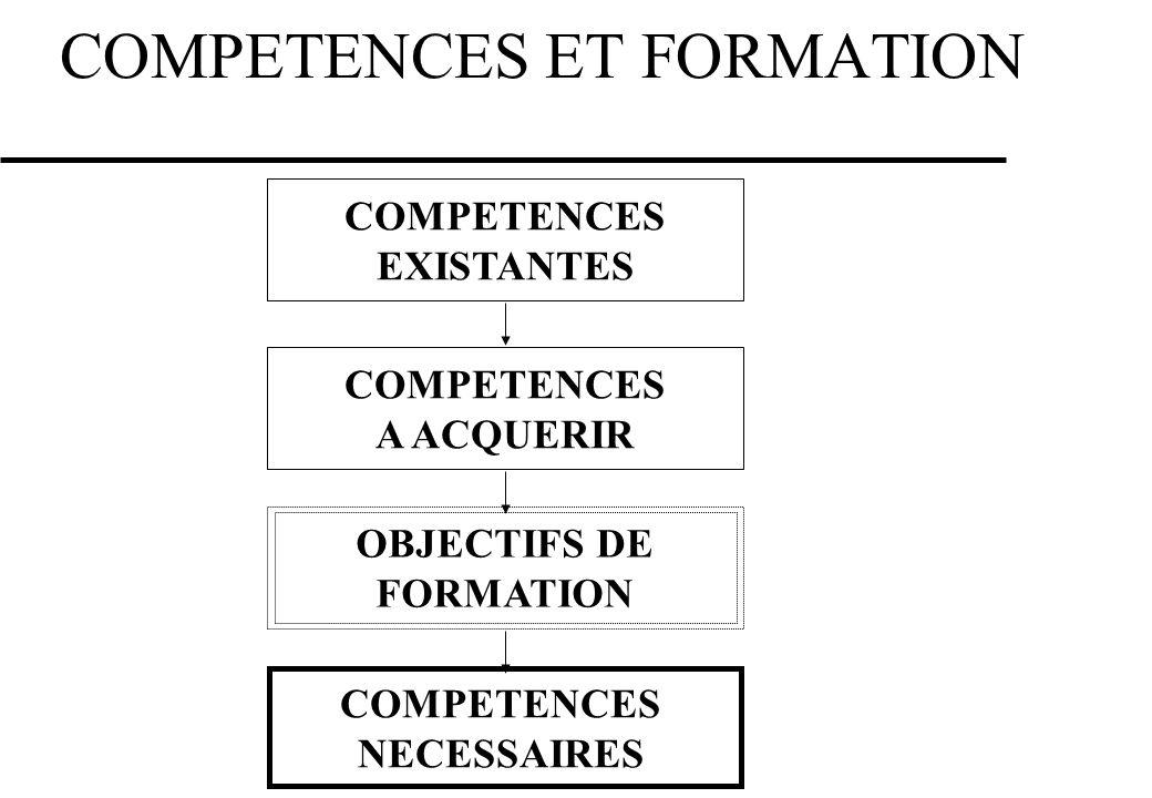 COMPETENCES ET FORMATION COMPETENCES EXISTANTES COMPETENCES A ACQUERIR COMPETENCES NECESSAIRES OBJECTIFS DE FORMATION