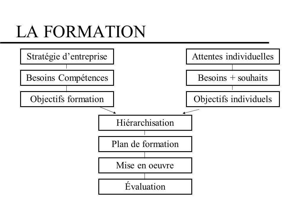 LA FORMATION Stratégie dentreprise Besoins Compétences Objectifs formation Attentes individuelles Besoins + souhaits Objectifs individuels Hiérarchisa