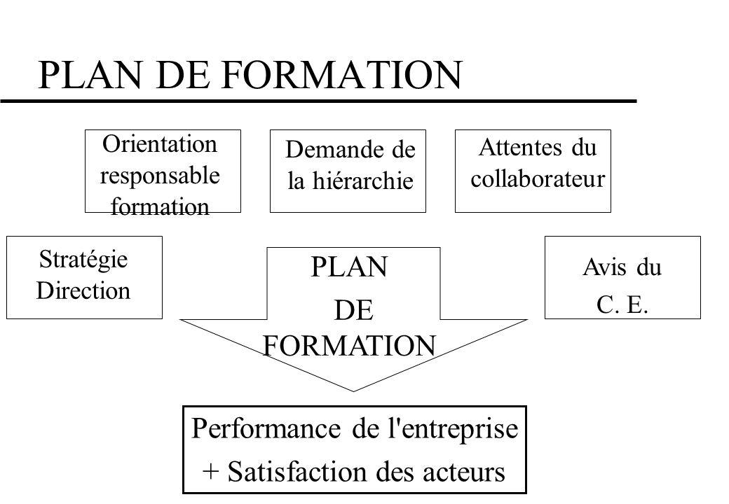 PLAN DE FORMATION Stratégie Direction Orientation responsable formation Demande de la hiérarchie Attentes du collaborateur Avis du C. E. PLAN DE FORMA