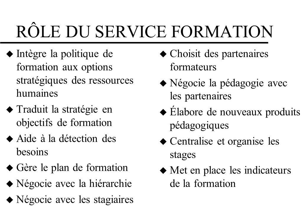 RÔLE DU SERVICE FORMATION Intègre la politique de formation aux options stratégiques des ressources humaines Traduit la stratégie en objectifs de form