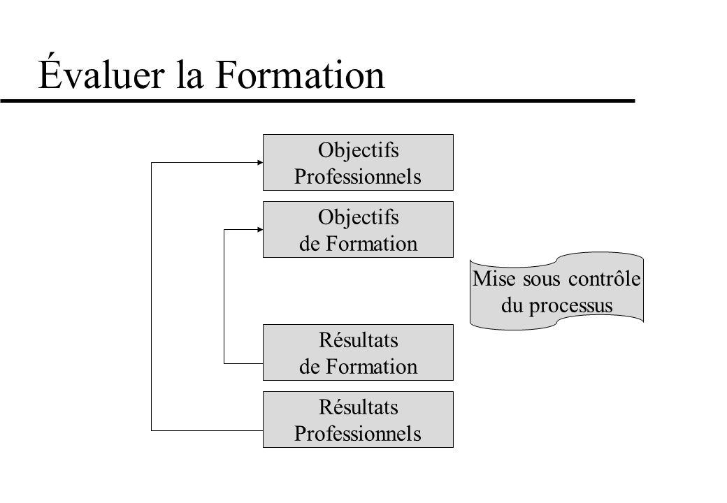 Évaluer la Formation Objectifs Professionnels Objectifs de Formation Résultats de Formation Résultats Professionnels Mise sous contrôle du processus