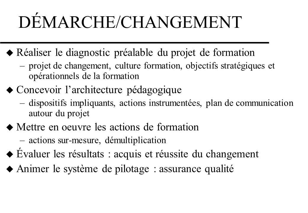 DÉMARCHE/CHANGEMENT Réaliser le diagnostic préalable du projet de formation –projet de changement, culture formation, objectifs stratégiques et opérat