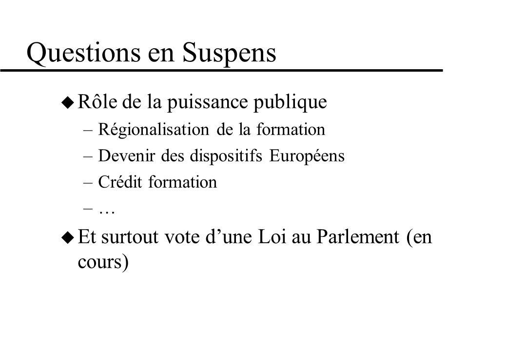 Questions en Suspens Rôle de la puissance publique –Régionalisation de la formation –Devenir des dispositifs Européens –Crédit formation –… Et surtout