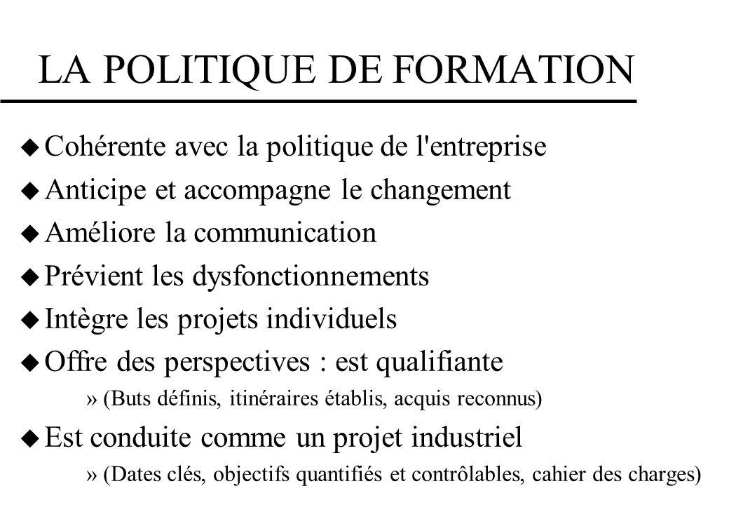 LA POLITIQUE DE FORMATION Cohérente avec la politique de l'entreprise Anticipe et accompagne le changement Améliore la communication Prévient les dysf