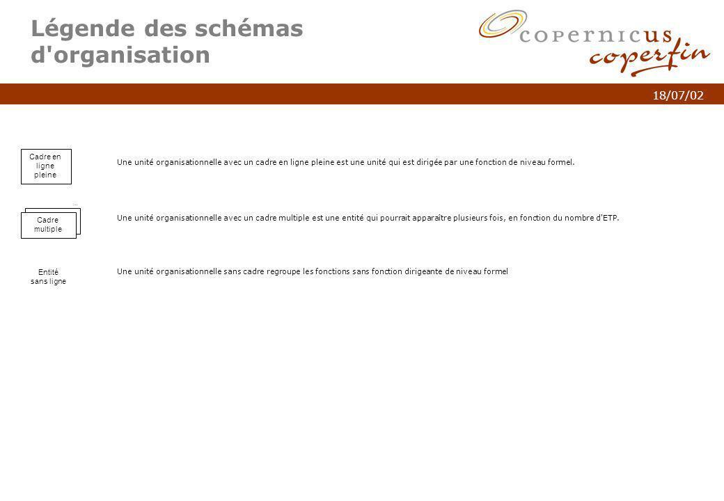 p. 2Titel van de presentatie 18/07/02 Légende des schémas d'organisation Cadre en ligne pleine Une unité organisationnelle avec un cadre en ligne plei