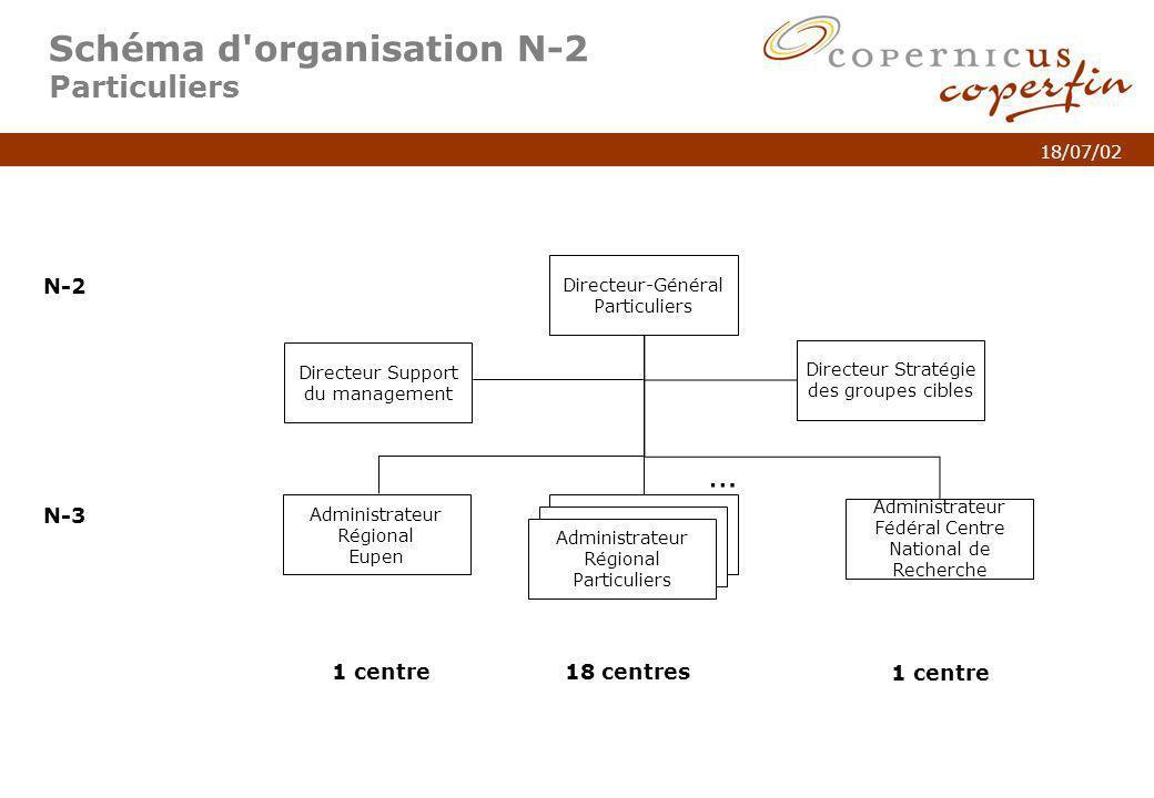 p. 5Titel van de presentatie 18/07/02 Schéma d'organisation N-2 Particuliers N-2 N-3 18 centres1 centre Directeur-Général Particuliers N-3 Administrat