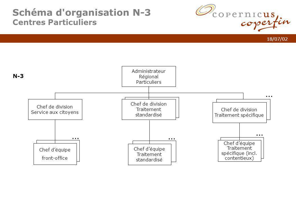p. 6Titel van de presentatie 18/07/02 … Schéma d'organisation N-3 Centres Particuliers Chef de division Traitement standardisé Chef de division Servic