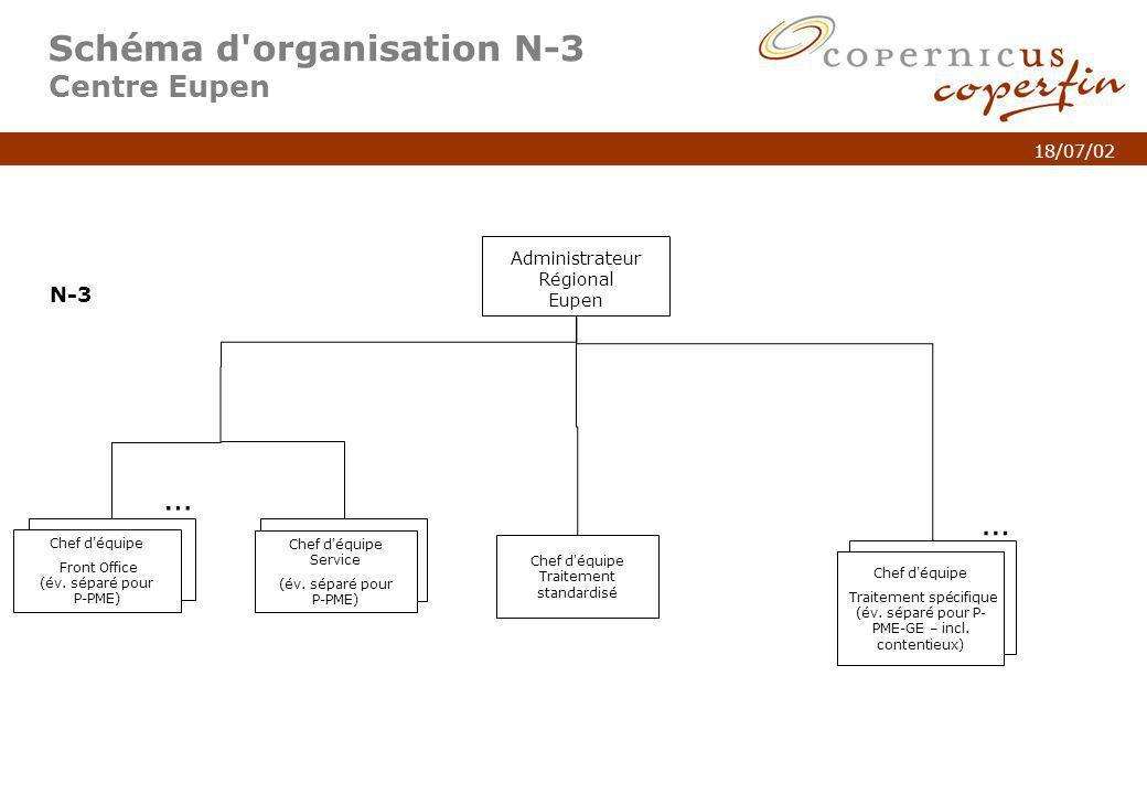 p. 7Titel van de presentatie 18/07/02 Schéma d'organisation N-3 Centre Eupen Administrateur Régional Eupen N-3 … Chef d'équipe Traitement spécifique (