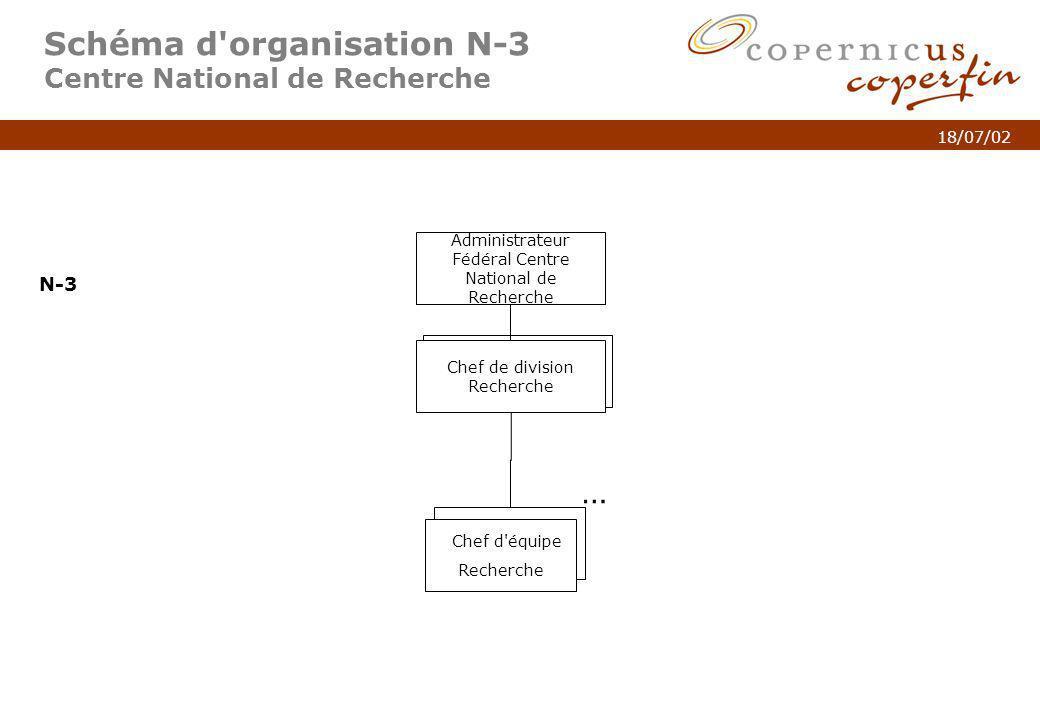 p. 8Titel van de presentatie 18/07/02 N3 PME Schéma d'organisation N-3 Centre National de Recherche Administrateur Fédéral Centre National de Recherch