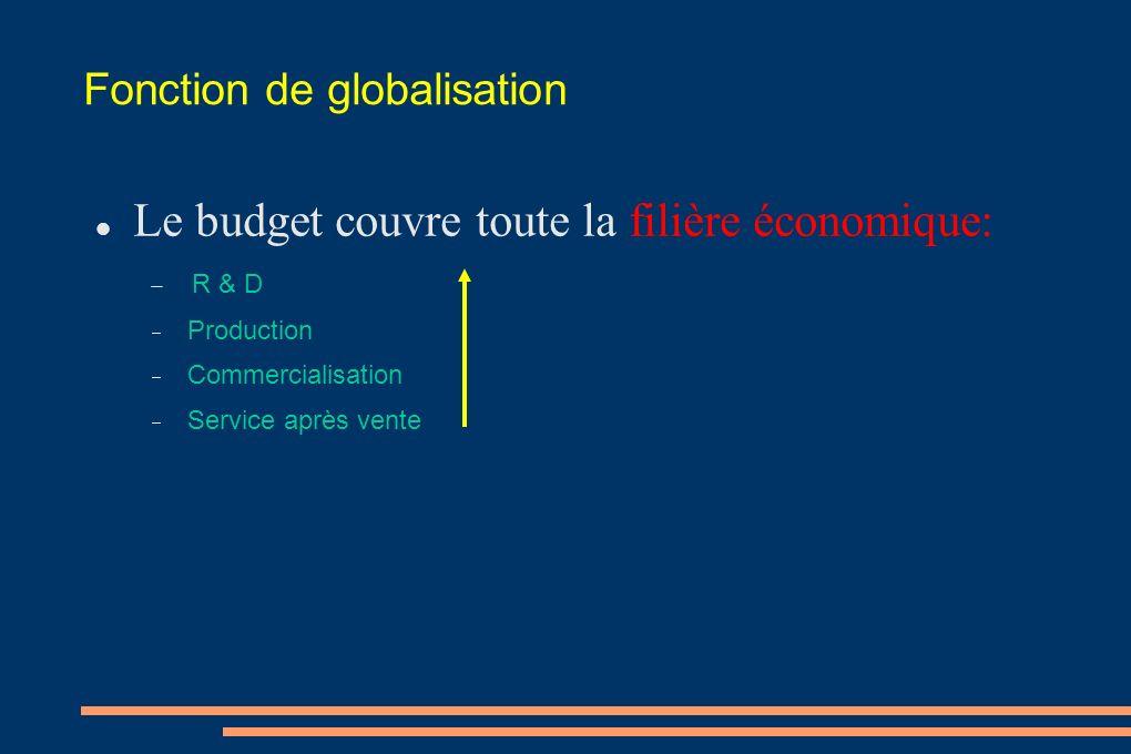 Fonction de globalisation Le budget couvre toute la filière économique: R & D Production Commercialisation Service après vente