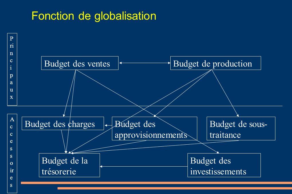 Budget des ventesBudget de production Budget des investissements Budget de la trésorerie Budget des chargesBudget des approvisionnements Budget de sou