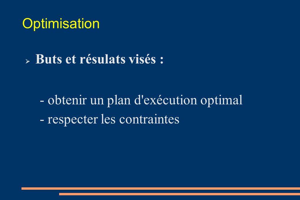 Optimisation Buts et résulats visés : - obtenir un plan d'exécution optimal - respecter les contraintes