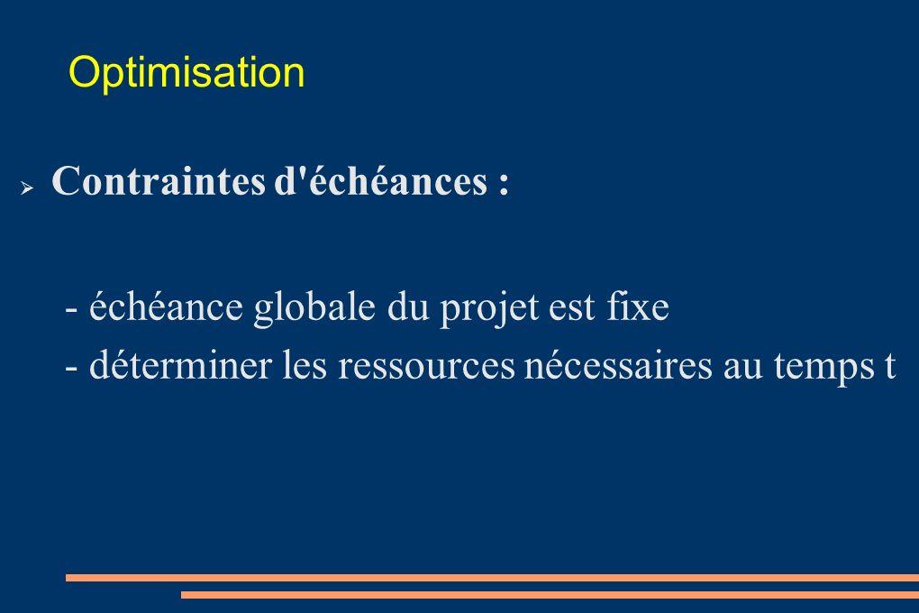 Optimisation Contraintes d'échéances : - échéance globale du projet est fixe - déterminer les ressources nécessaires au temps t
