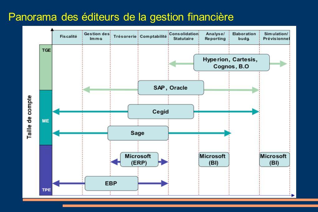 Panorama des éditeurs de la gestion financière