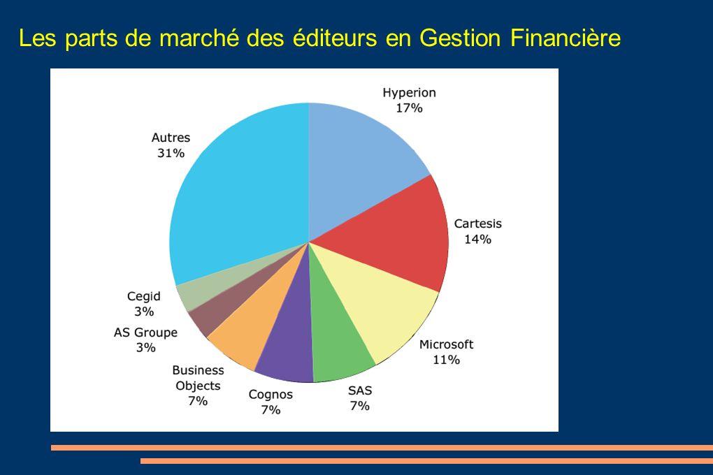Les parts de marché des éditeurs en Gestion Financière