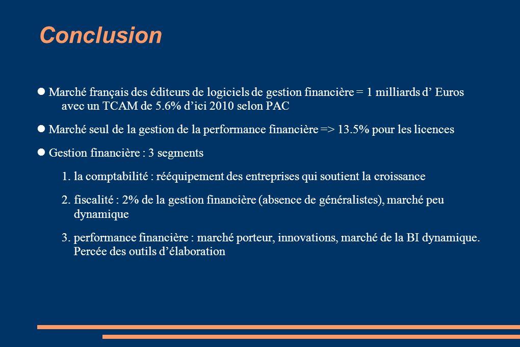 Conclusion Marché français des éditeurs de logiciels de gestion financière = 1 milliards d Euros avec un TCAM de 5.6% dici 2010 selon PAC Marché seul
