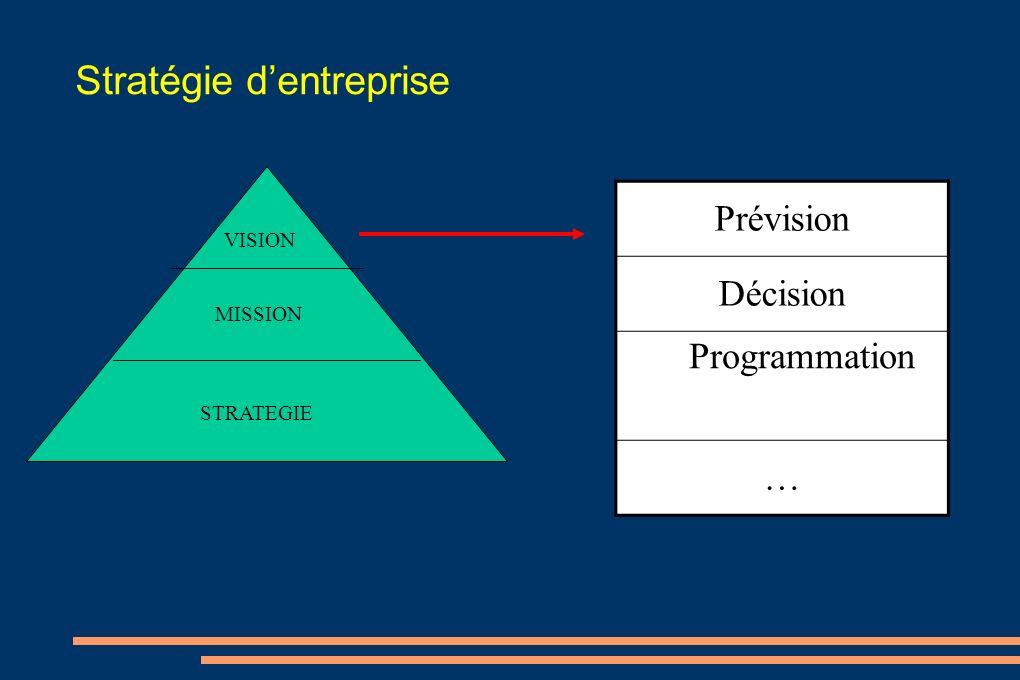 Stratégie dentreprise VISION MISSION STRATEGIE Prévision Décision Programmation …