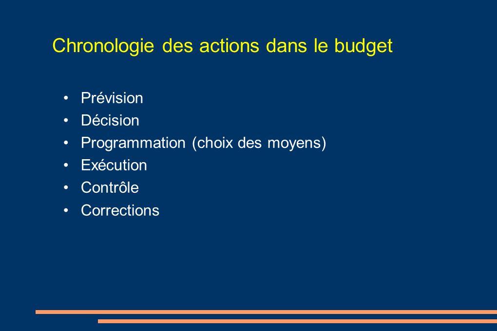 Chronologie des actions dans le budget Prévision Décision Programmation (choix des moyens) Exécution Contrôle Corrections