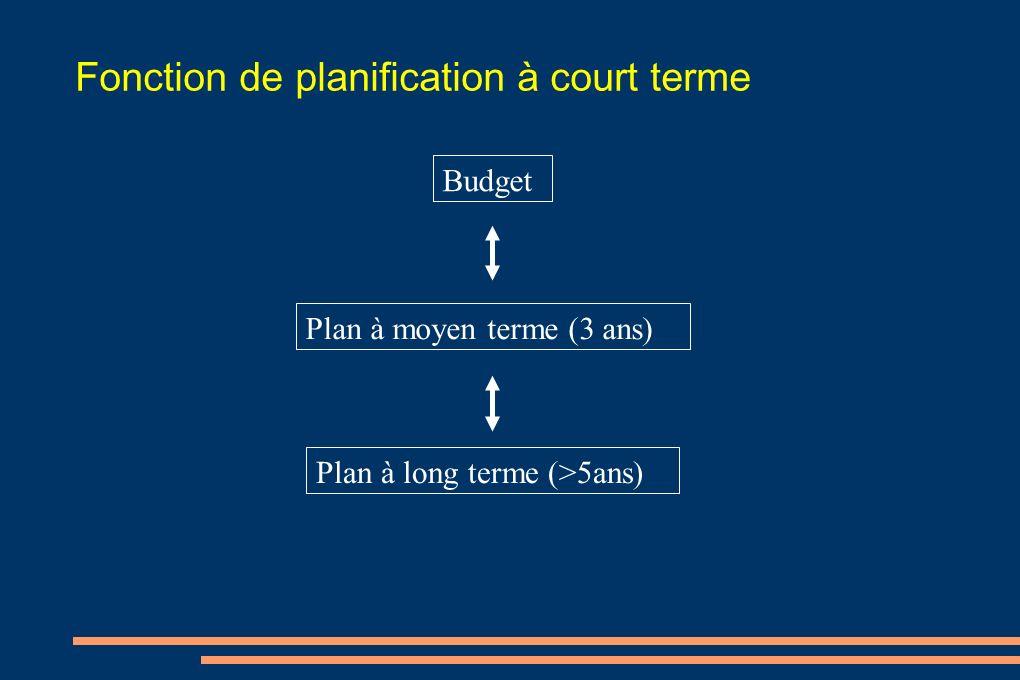 Fonction de planification à court terme Budget Plan à moyen terme (3 ans) Plan à long terme (>5ans)