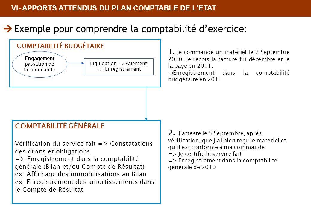 VI- APPORTS ATTENDUS DU PLAN COMPTABLE DE LETAT Exemple pour comprendre la comptabilité dexercice: Engagement passation de la commande Liquidation =>P