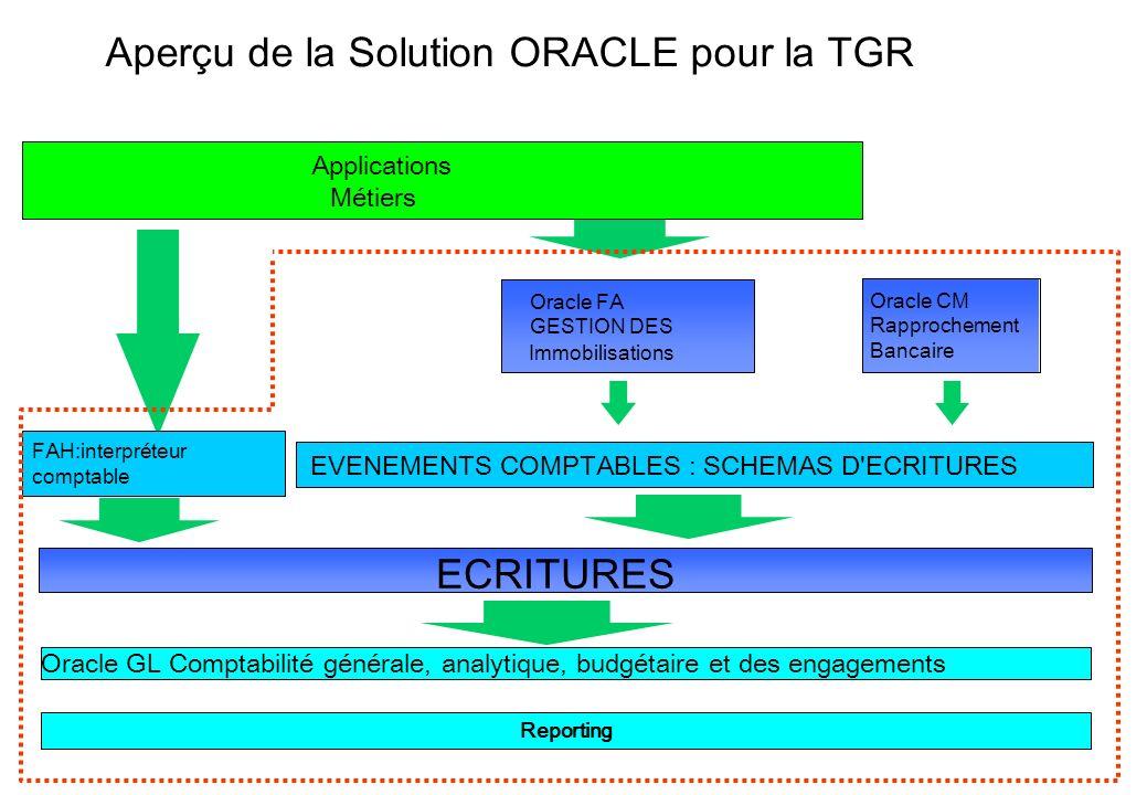 30 Aperçu de la Solution ORACLE pour la TGR Oracle GL Comptabilité générale, analytique, budgétaire et des engagements EVENEMENTS COMPTABLES : SCHEMAS