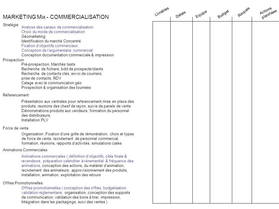 MARKETING Mix - COMMERCIALISATION Stratégie Analyse des canaux de commercialisation Choix du mode de commercialisation Géomarketing Identification du