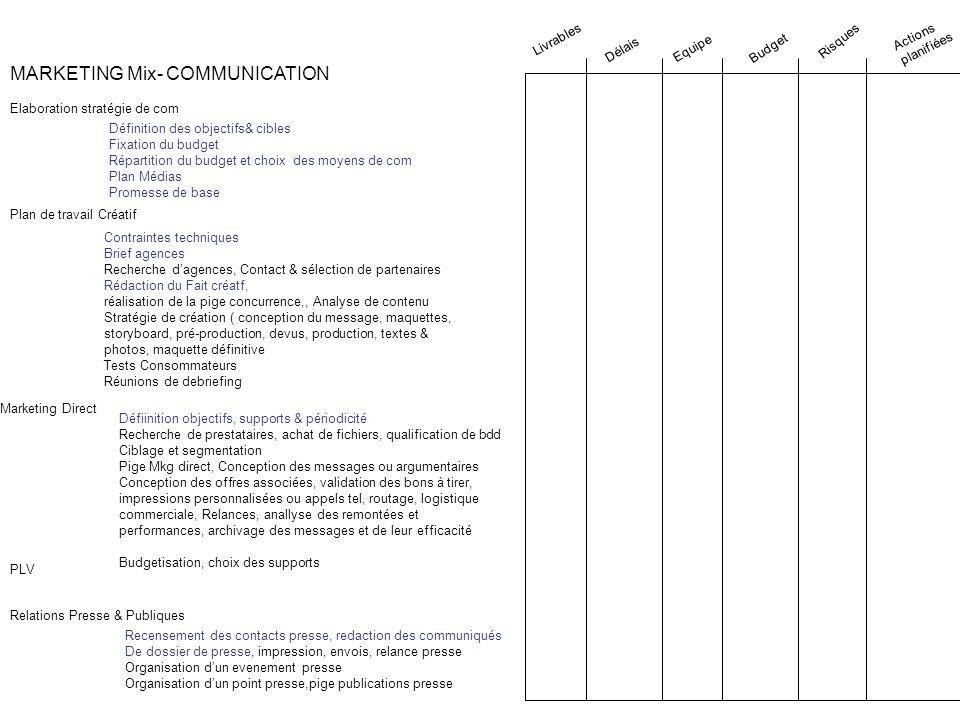 PLV MARKETING Mix- COMMUNICATION Elaboration stratégie de com Définition des objectifs& cibles Fixation du budget Répartition du budget et choix des m