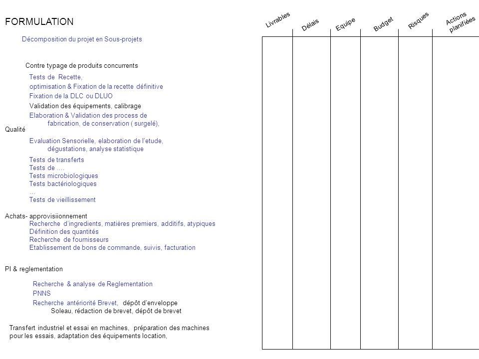 FORMULATION Tests de Recette, optimisation & Fixation de la recette définitive Fixation de la DLC ou DLUO Validation des équipements, calibrage Elabor