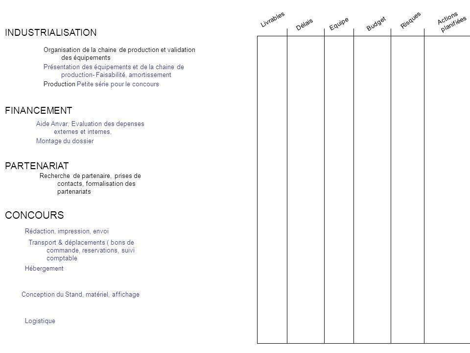 FINANCEMENT PARTENARIAT CONCOURS Aide Anvar, Evaluation des depenses externes et internes, Montage du dossier Logistique Conception du Stand, matériel