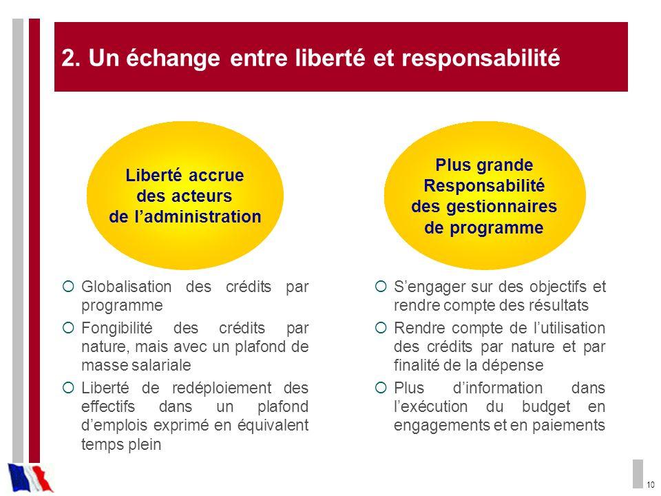 10 2. Un échange entre liberté et responsabilité Liberté accrue des acteurs de ladministration Globalisation des crédits par programme Fongibilité des