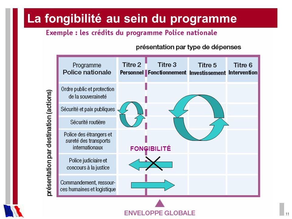 11 FONGIBILITÉ La fongibilité au sein du programme