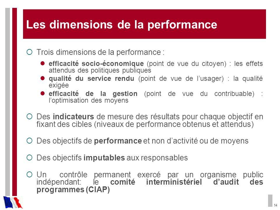 14 Les dimensions de la performance Trois dimensions de la performance : efficacité socio-économique (point de vue du citoyen) : les effets attendus d