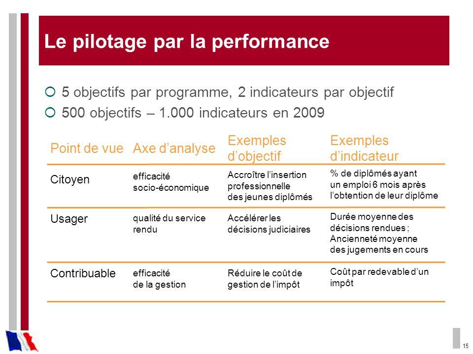 15 Le pilotage par la performance 5 objectifs par programme, 2 indicateurs par objectif 500 objectifs – 1.000 indicateurs en 2009 Point de vueAxe dana