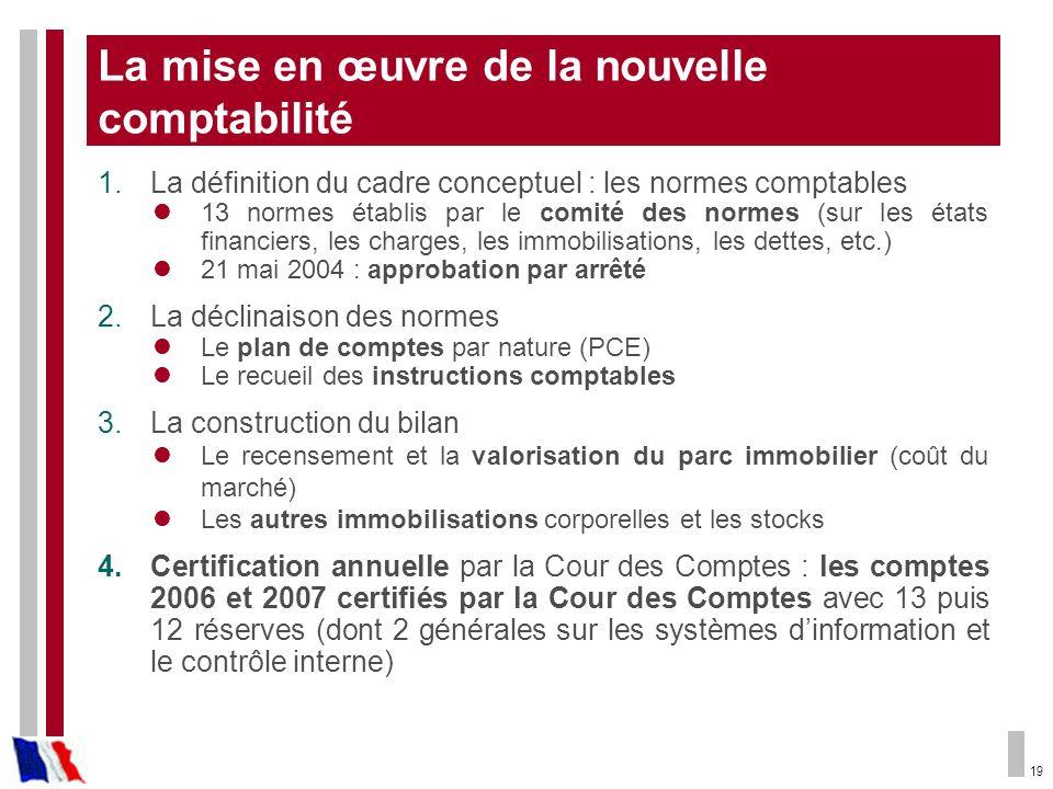 19 La mise en œuvre de la nouvelle comptabilité 1.La définition du cadre conceptuel : les normes comptables 13 normes établis par le comité des normes