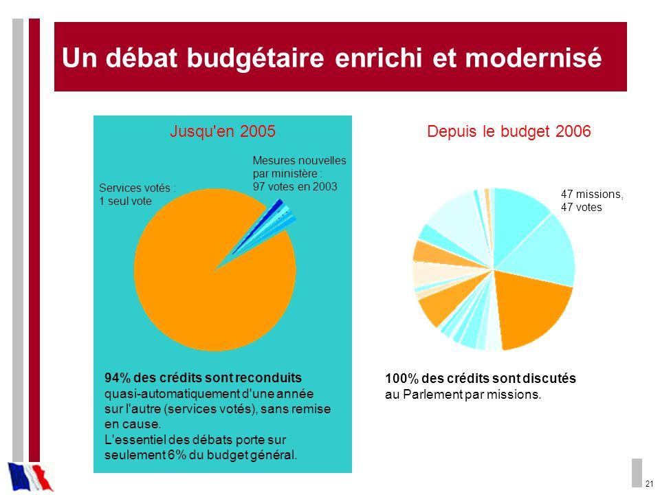 21 Jusqu'en 2005 94% des crédits sont reconduits quasi-automatiquement d'une année sur l'autre (services votés), sans remise en cause. L'essentiel des