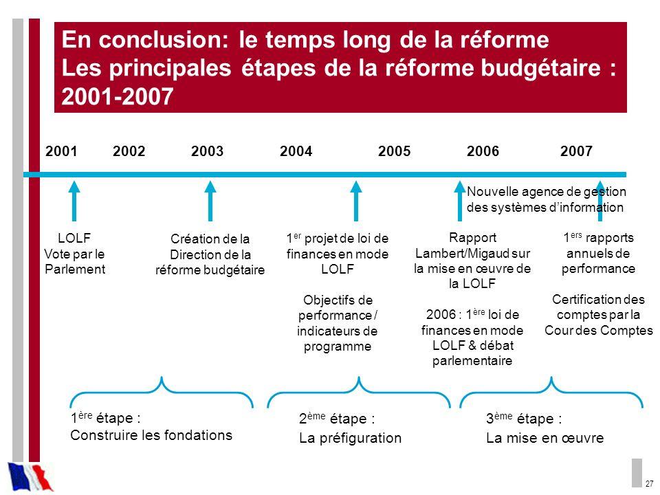27 En conclusion: le temps long de la réforme Les principales étapes de la réforme budgétaire : 2001-2007 200120022003200420062005 LOLF Vote par le Pa