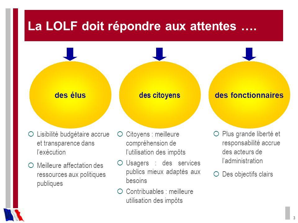 3 La LOLF doit répondre aux attentes …. des élus Lisibilité budgétaire accrue et transparence dans lexécution Meilleure affectation des ressources aux