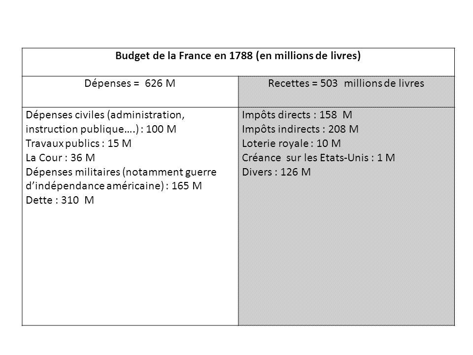 Budget de la France en 1788 (en millions de livres) Dépenses = 626 MRecettes = 503 millions de livres Dépenses civiles (administration, instruction pu