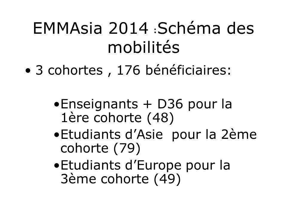EMMAsia 2014 : Schéma des mobilités 3 cohortes, 176 bénéficiaires: Enseignants + D36 pour la 1ère cohorte (48) Etudiants dAsie pour la 2ème cohorte (79) Etudiants dEurope pour la 3ème cohorte (49)