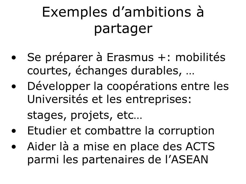 Exemples dambitions à partager Se préparer à Erasmus +: mobilités courtes, échanges durables, … Développer la coopérations entre les Universités et les entreprises: stages, projets, etc… Etudier et combattre la corruption Aider là a mise en place des ACTS parmi les partenaires de lASEAN