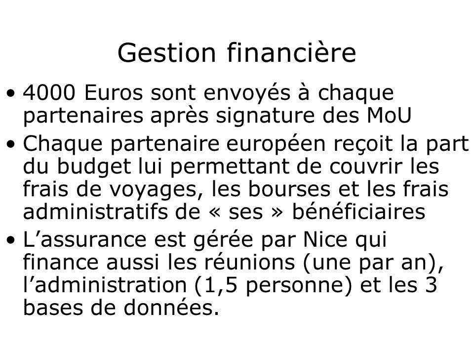 Difficultés pour gérer les mobilités Liste de réserve, abandons, Extensions, … Visa Taux déchec TG3 Assurance