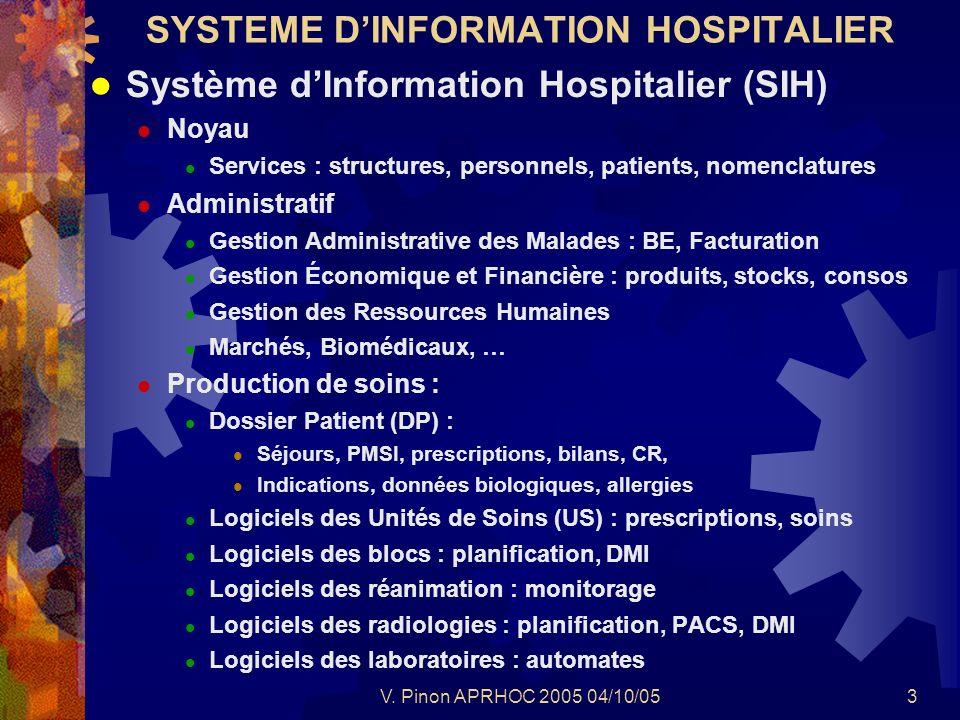 V. Pinon APRHOC 2005 04/10/053 SYSTEME DINFORMATION HOSPITALIER Système dInformation Hospitalier (SIH) Noyau Services : structures, personnels, patien
