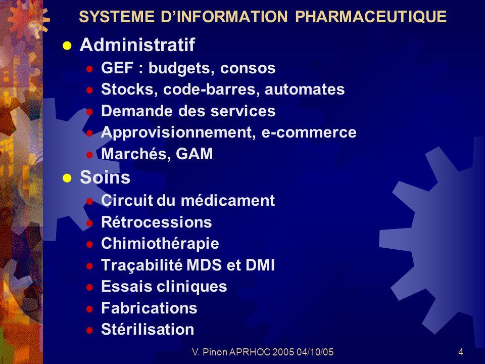 V. Pinon APRHOC 2005 04/10/054 SYSTEME DINFORMATION PHARMACEUTIQUE Administratif GEF : budgets, consos Stocks, code-barres, automates Demande des serv