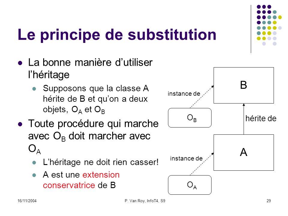 16/11/2004P. Van Roy, InfoT4, S929 Le principe de substitution La bonne manière dutiliser lhéritage Supposons que la classe A hérite de B et quon a de