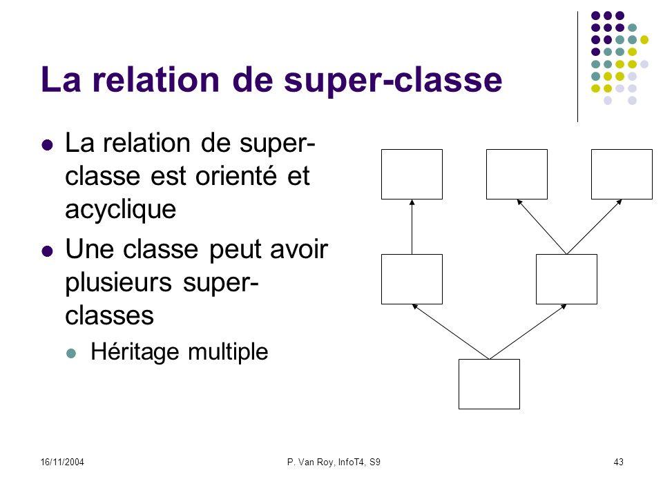 16/11/2004P. Van Roy, InfoT4, S943 La relation de super-classe La relation de super- classe est orienté et acyclique Une classe peut avoir plusieurs s