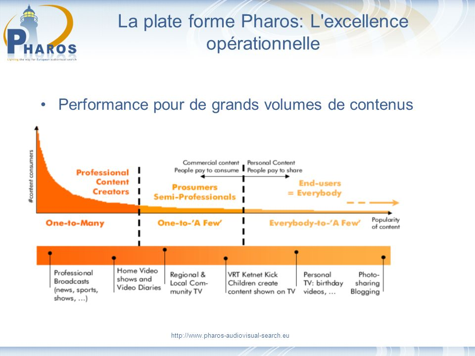 http://www.pharos-audiovisual-search.eu La plate forme Pharos: L excellence opérationnelle Performance pour de grands volumes de contenus