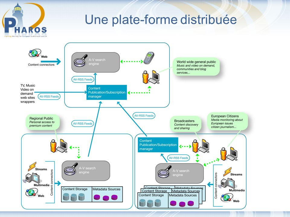 http://www.pharos-audiovisual-search.eu Une plate-forme distribuée